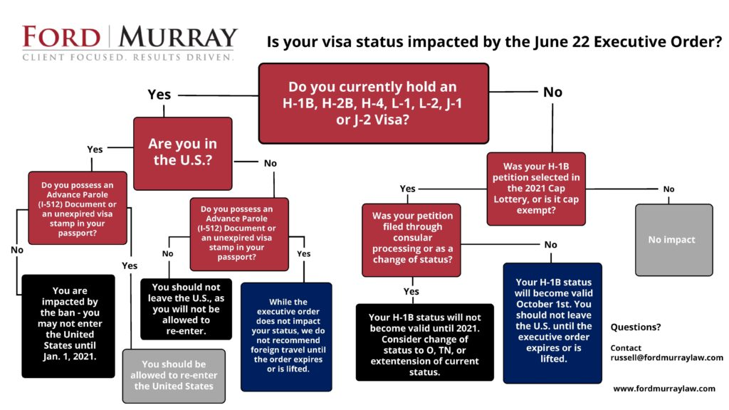 Flow Chart: Does the June 22 Executive Order Impact Your Visa Status?